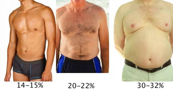 Férfiak testzsírmérés