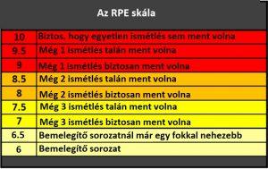 RPE fogalma